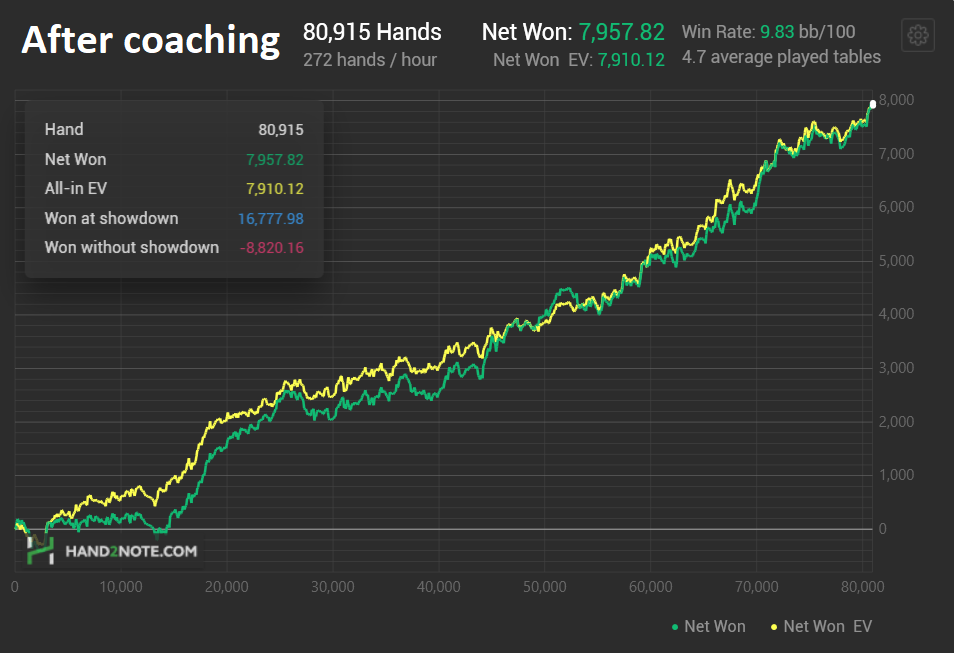 Hand2Note coaching graph